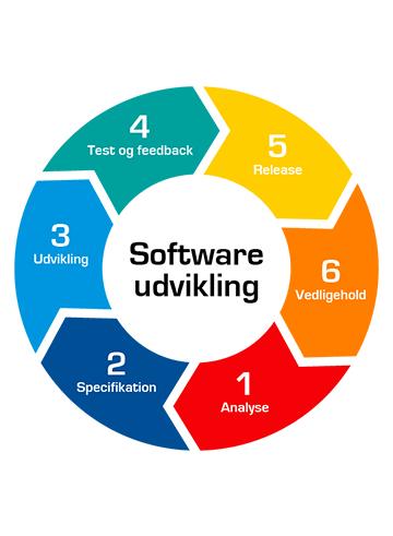 kvalitet og levetid af software